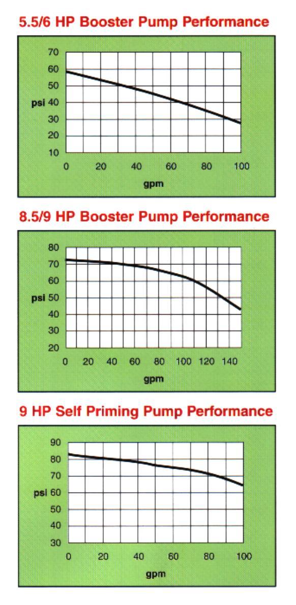 Water Reel Booster Pumps