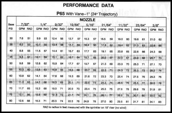 Performance chart for Nelson P65 sprinkler with 24 degree trajectory.