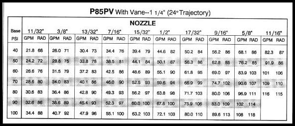 Performance chart for Nelson P85 sprinkler with 24 degree trajectory.