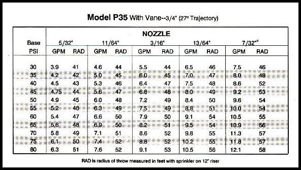 Performance chart for Nelson and Rainbird P35 sprinkler with 24 degree angle  and 3/4 inch base.