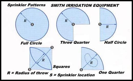 Different irrigation patterns with an adjustable part-circle sprinkler.
