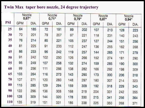 Twin Max volume sprinkler performance in higher flow ranges.